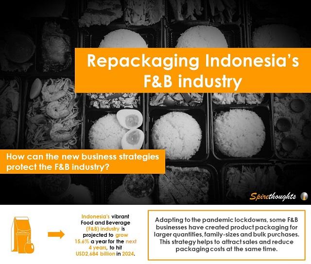 Repackaging Indonesia's F&B industry