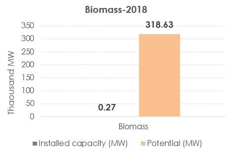 Biomass-2018