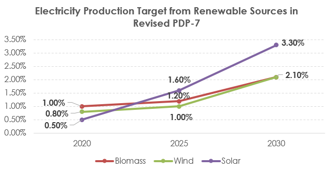 Electricity Production Target from Renewable Sources in Revised PDP-7