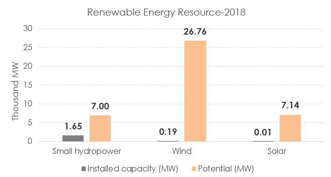 Renewable Energy Resource - 2018
