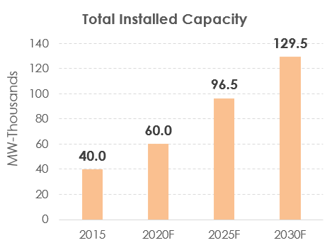 Total Installed Capacity