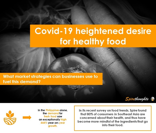 Covid-19 heightened desire for healthy food