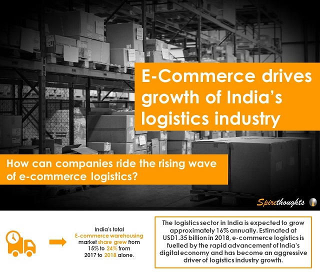 E-Commerce drives growth of India's logistics industry