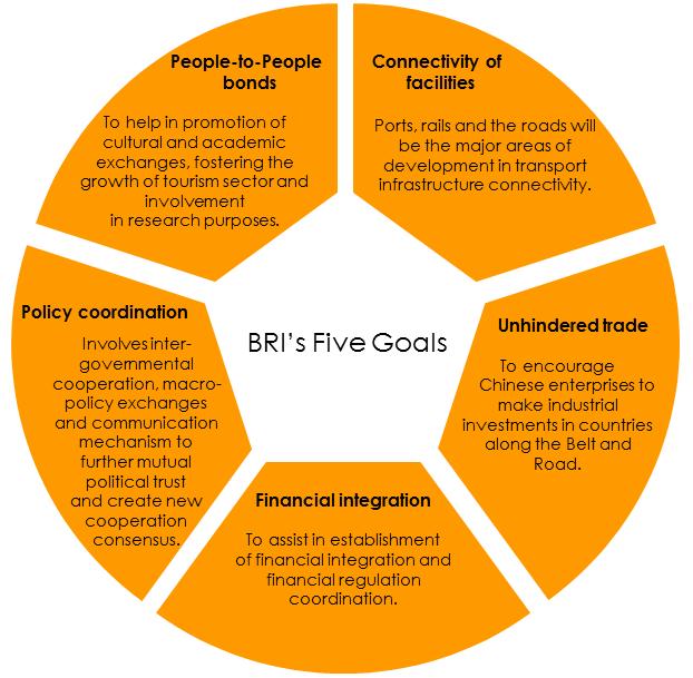 BRI's Five Goals