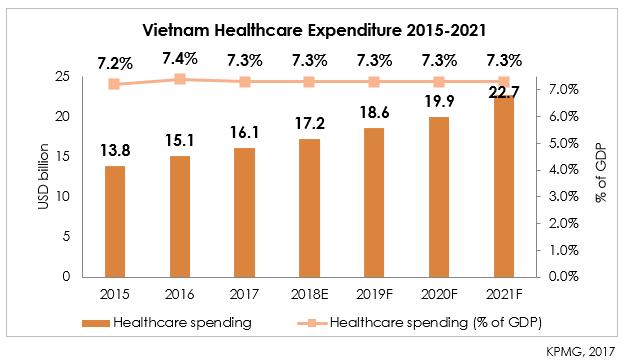 1.1 Growth of Healthcare in Vietnam