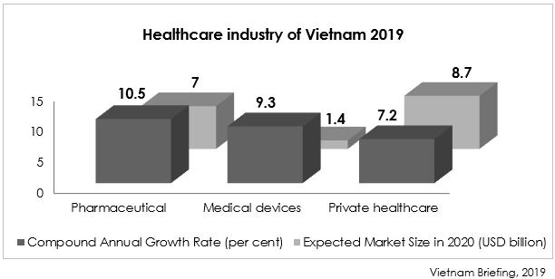 Healthcare Industry of Vietnam 2019