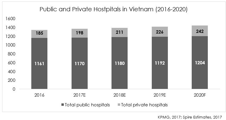 Public and Private Hospitals in Vietnam (2016-2020)