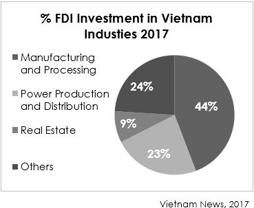 %FDI Investment in Vietnam Industries 2017
