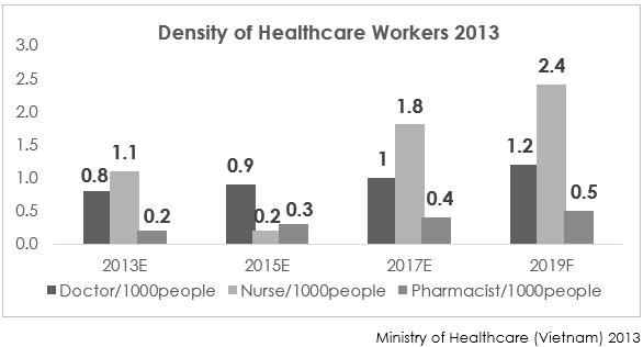 Density of Healthcare Workers 2013