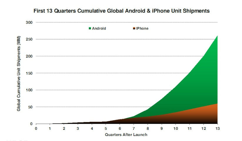 Table 1: Smartphones Shipment Growth