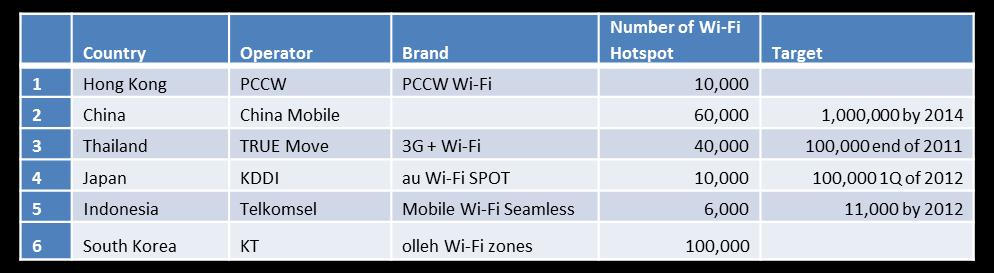 Table 3: 2011 Selected Mobile Operator Wi-Fi Hotspot Deployment in Asia