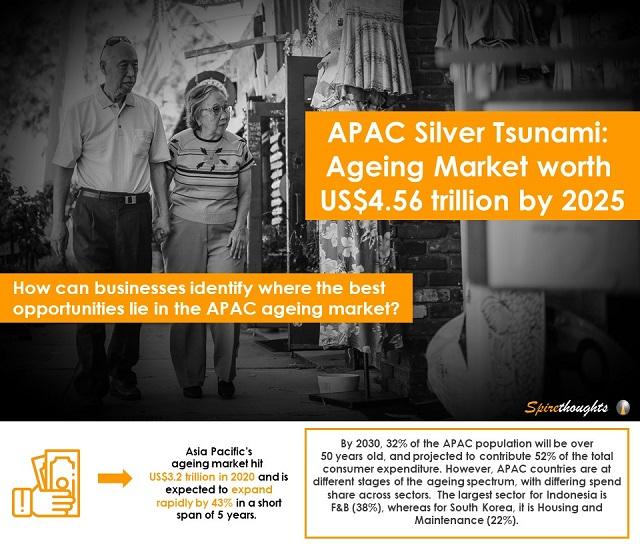 APAC Silver Tsunami: Ageing Market worth US$4.56 trillion by 2025