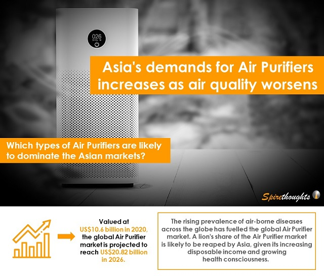 Asia's demand for Air Purifiers increases as air quality worsens