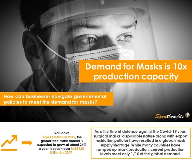 Demand for Masks is 10x production capacity
