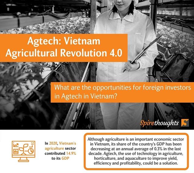 Agtech: Vietnam Agricultural Revolution 4.0