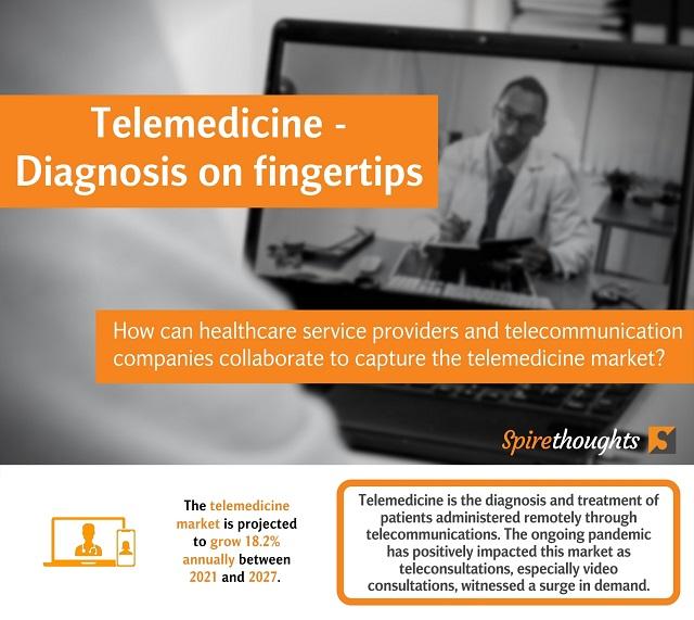 Telemedicine – Diagnosis on fingertips
